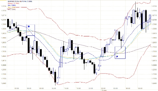 Forex Strategy for 3-EMA + Bollinger