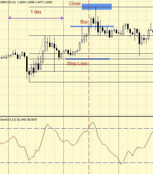 "Trading Forex Strategy ""Fibo + stochastic"""