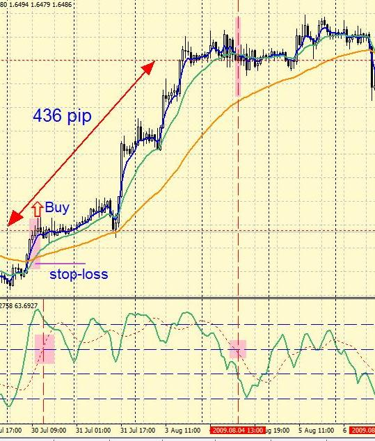 Forex Strategy for EMA (4 +13 +50) + Stochastic