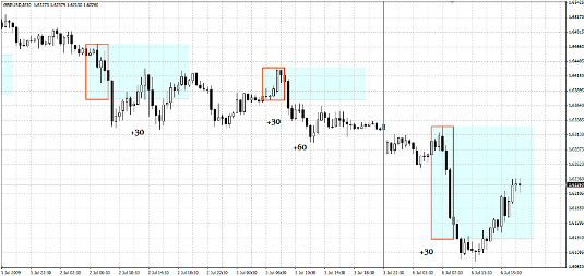 4-7 GMT Breakout Strategy Forex