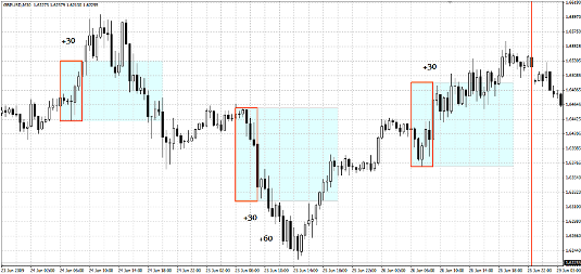 4-7 GMT Breakout Strategy