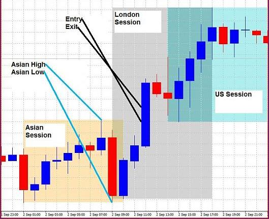 Forex Strategy Session Breakout