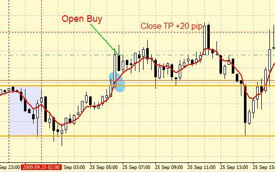 "Forex Strategy ""Speed Trap Method"""