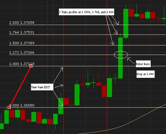 "Forex trading Strategy ""Big Dog + Fibo"""