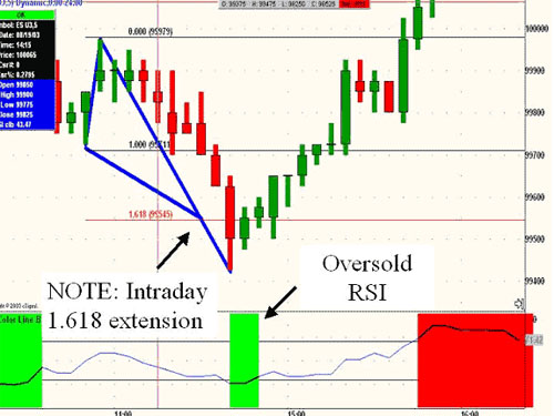 Forex strategies for RSI and Fibonacci extension 1.618