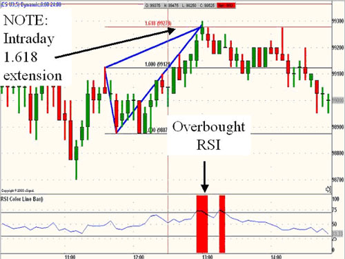 Forex strategies for RSI and Fibo extension 1.618