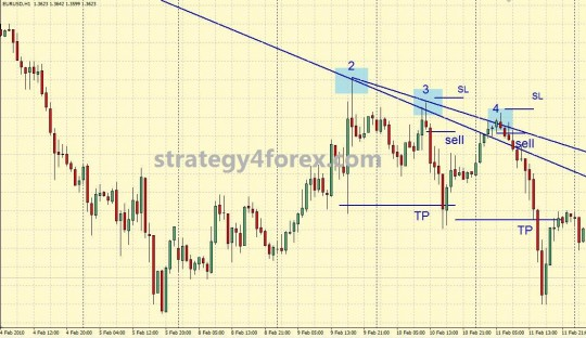 Trading Strategy Forex Trendlines