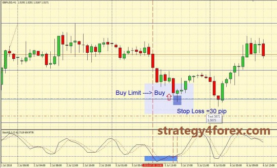 Forex Strategy Qwerty - H1