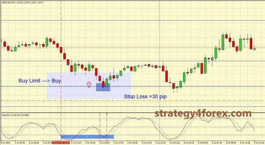 Trading Forex Strategy from Qwerty - M30
