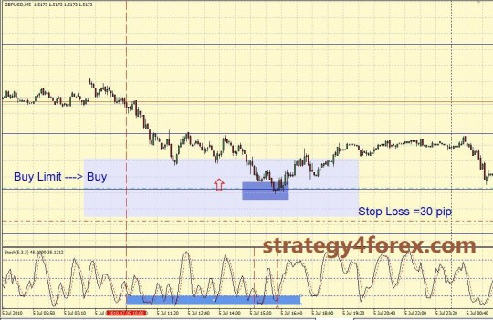 Forex Strategy from Qwerty - M5