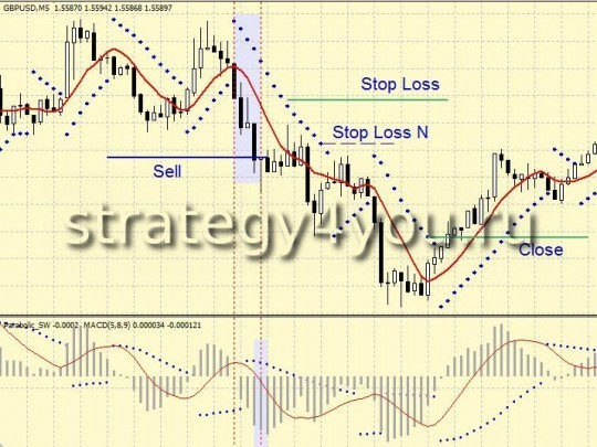 Skalping Forex Strategy PRESS
