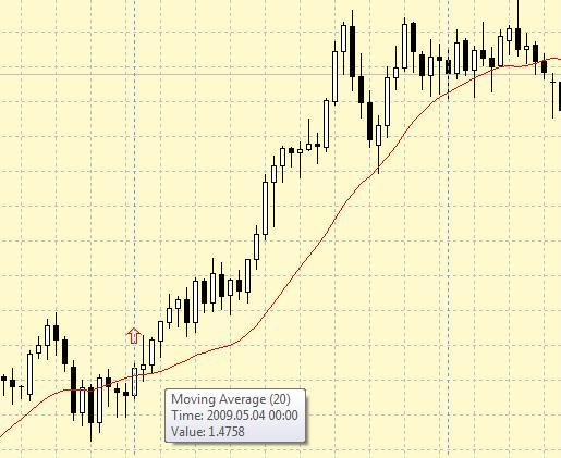 "Forex Strategy ""Intraday setting 100%"" - 20 SMA"