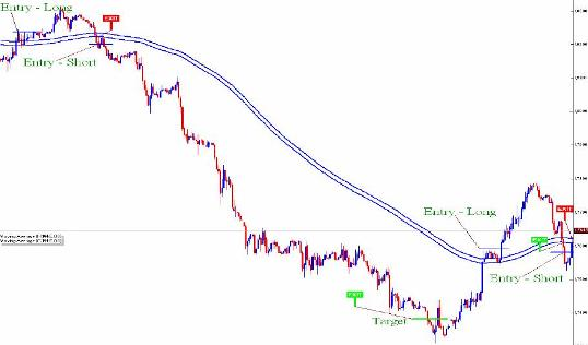 Forex Strategy Binario