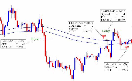 Trade Forex Strategy Binario