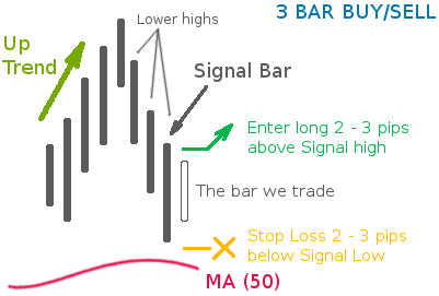 "Forex Strategy ""3 Bar Buy / Low Set Up"""