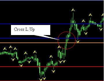 Forex strategy from Fractals and Camarilla Figure 2