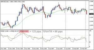 """Strategy Forex """"Daily Fozzy Method"""""""