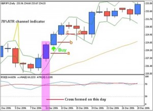 """Forex Strategy """"Daily Fozzy Method"""""""