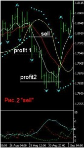 Indicator Forex Strategy