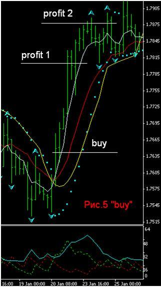 Indicator Strategy Forex
