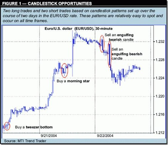 Forex trading strategies using candlesticks