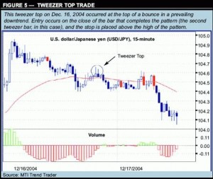Japanese forex trading strategies