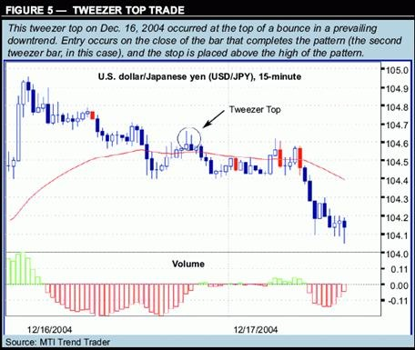 Forex Trading Strategy Trading Japanese Candlestick 5