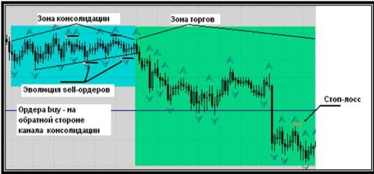 "Forex Strategy ""Break of Range"""