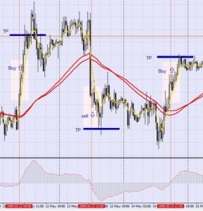 "Forex Strategy ""Metod Puria"""