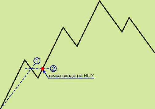 "Forex Strategy ""Mid"""