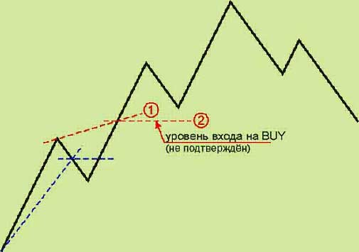 "Forex Trading Strategy ""middle"""