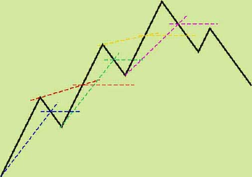 Simple forex strategy Mid