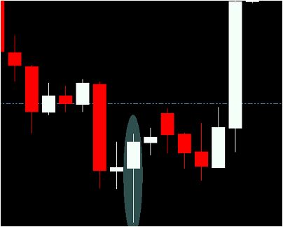 "Forex Strategy ""Bearing Candles"""