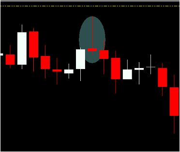 "Forex Strategy''bearing candles ""- Hammer"