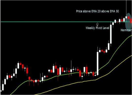 """Forex Trading Strategy''bearing candles """"- Hammer"""