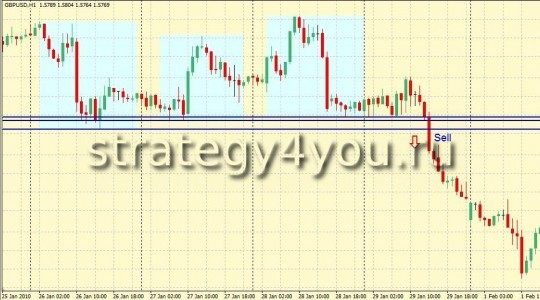 Forex Strategy Daily Breakout System