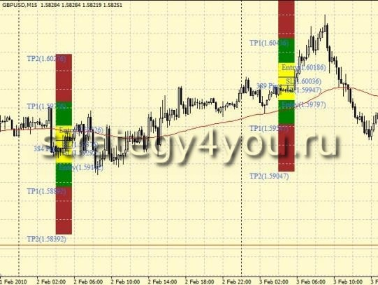 Forex Strategy 4-6 GMT Breakout Strategy