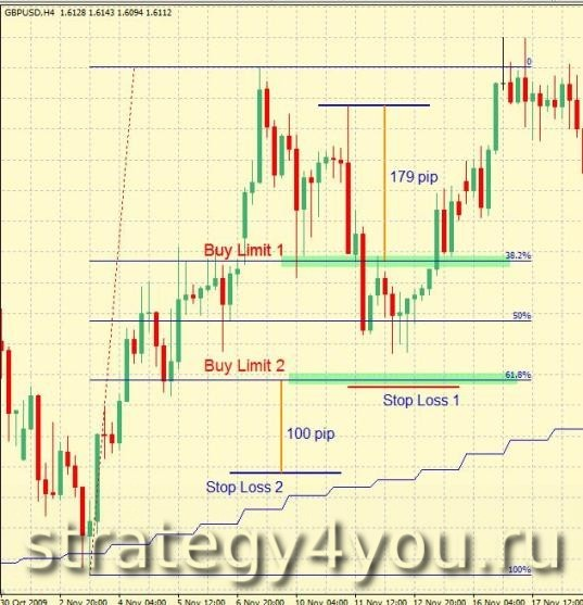 4 h forex strategy