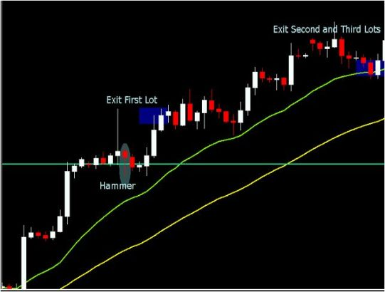 Why Traders Love Morning Gaps - MoneyShow com