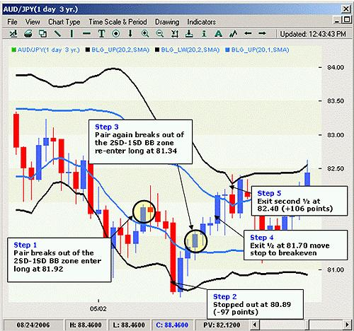 "Forex Strategy ""Turn Curry"""