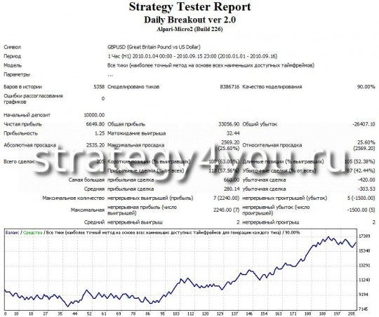 Test Advisor Forex Daily Breakout ver 2.0 - GBRUSD