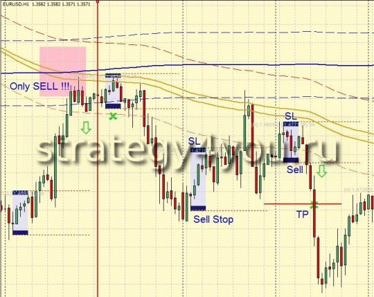 T trading eur usd strategies