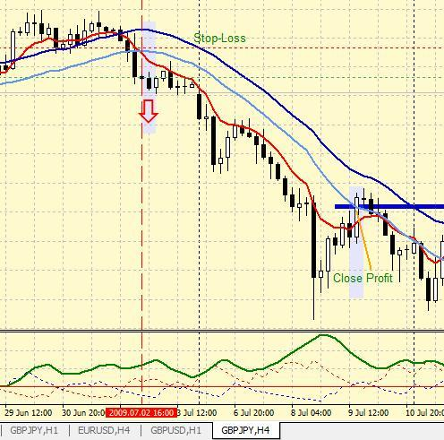 Trading Forex Strategy HILO for GBPJPY