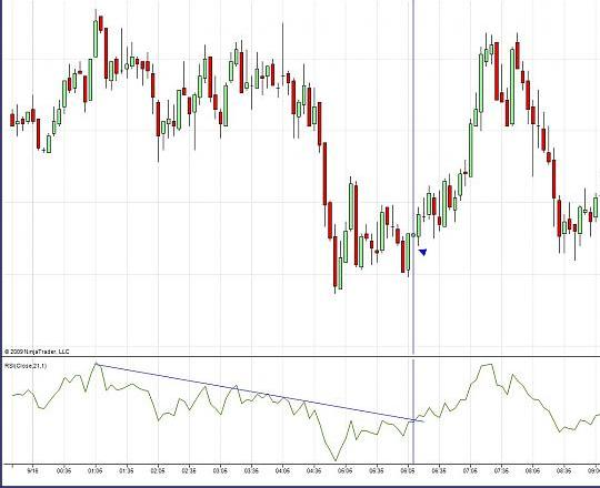 Forex system on the RSI