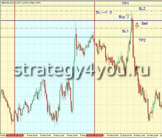 Strategy Daily Breakout System