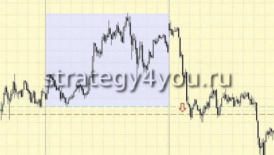 Forex Strategy 10 pips + Martingail