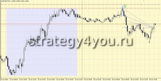 Forex Strategy 10 pips