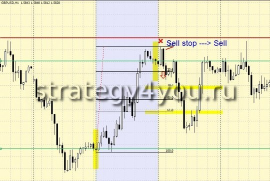 Simple Forex Strategy 80-20