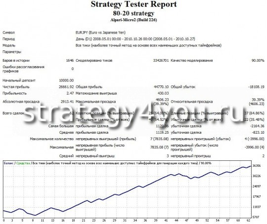 Test forex strategy 80-20 - EURJPY (D1) by Expert Advisor 80-20 strategy