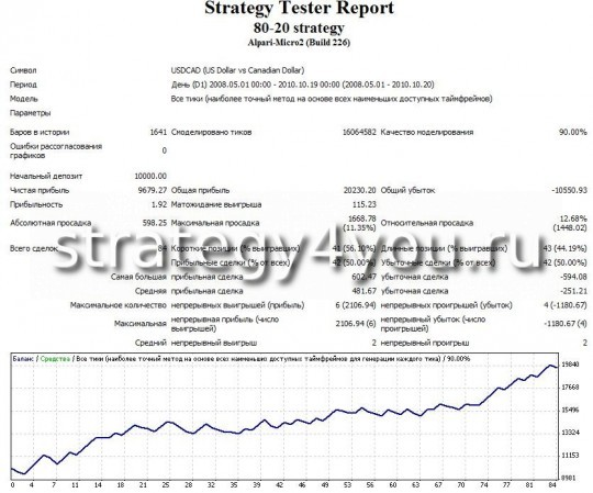 Test forex strategy 80-20 - USDCAD (D1) by Expert Advisor 80-20 strategy
